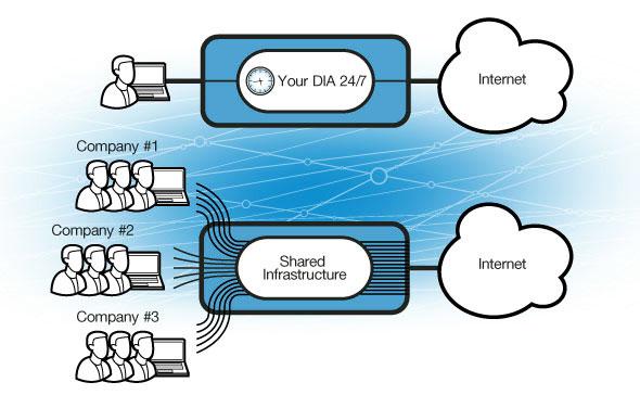 how to get dedicated internet server